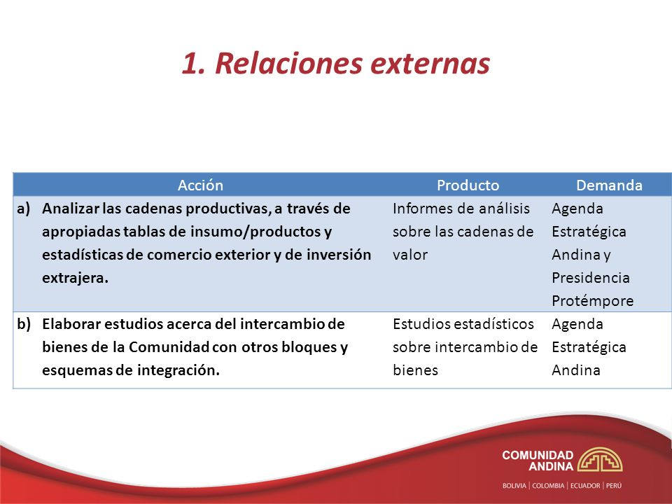 1. Relaciones externas AcciónProductoDemanda a)Analizar las cadenas productivas, a través de apropiadas tablas de insumo/productos y estadísticas de c