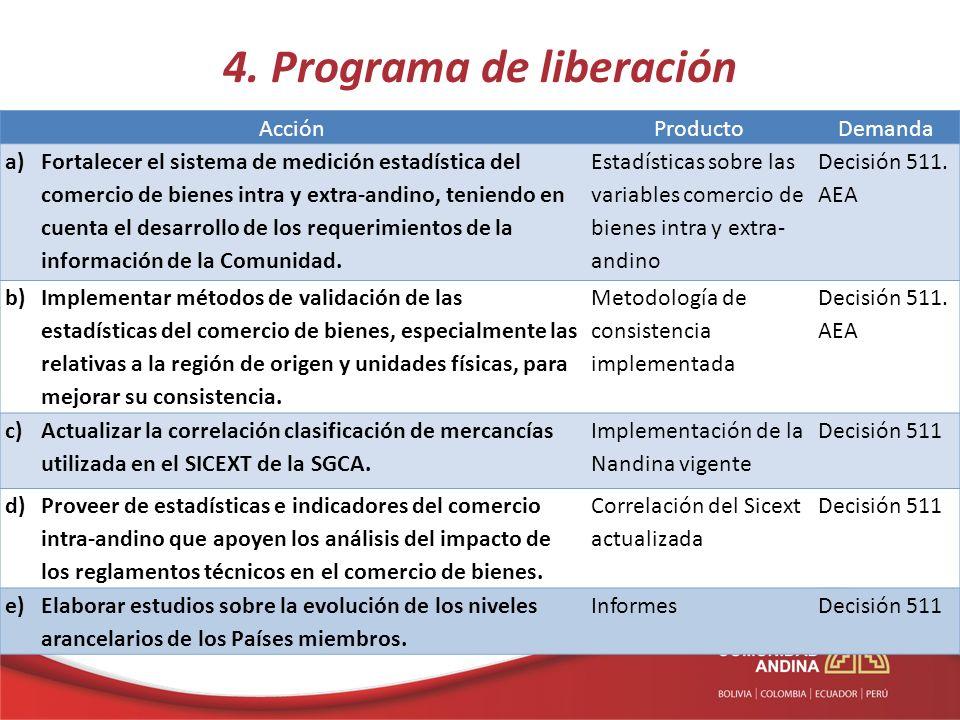 4. Programa de liberación AcciónProductoDemanda a)Fortalecer el sistema de medición estadística del comercio de bienes intra y extra-andino, teniendo
