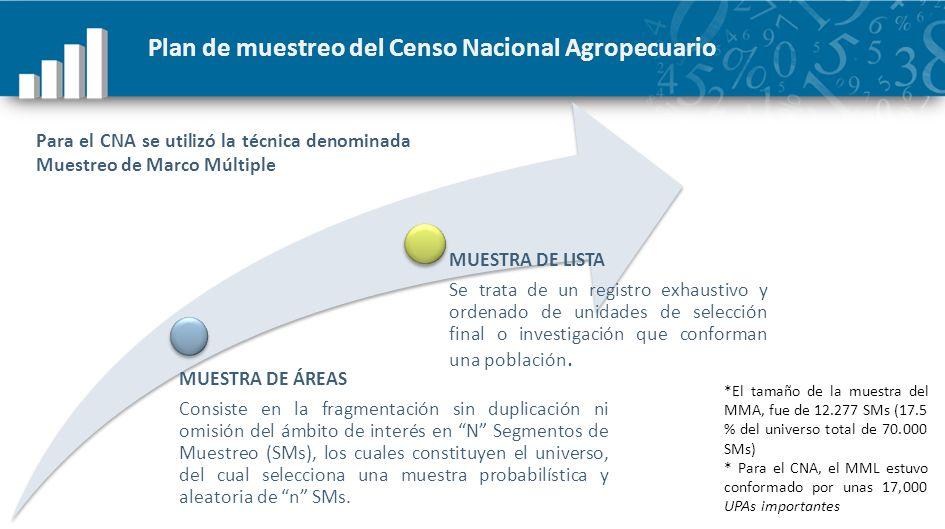 Plan de muestreo del Censo Nacional Agropecuario MUESTRA DE ÁREAS Consiste en la fragmentación sin duplicación ni omisión del ámbito de interés en N S
