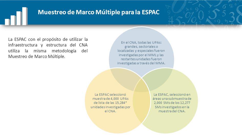 Muestreo de Marco Múltiple para la ESPAC En el CNA, todas las UPAs: grandes, sectoriales o localizadas y especiales fueron investigadas por el MML y l