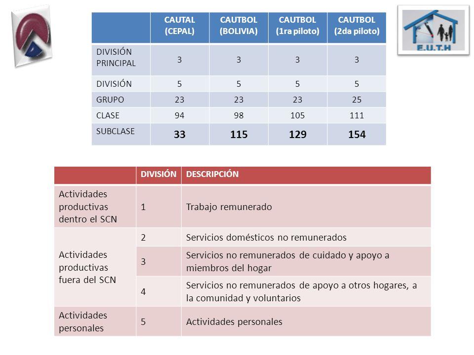 CAUTAL (CEPAL) CAUTBOL (BOLIVIA) CAUTBOL (1ra piloto) CAUTBOL (2da piloto) DIVISIÓN PRINCIPAL 3333 DIVISIÓN 5555 GRUPO 23 25 CLASE 9498105111 SUBCLASE