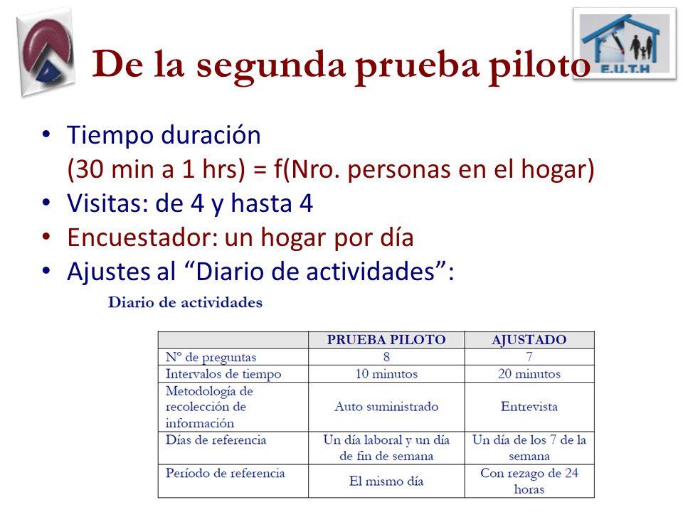 De la segunda prueba piloto Tiempo duración (30 min a 1 hrs) = f(Nro. personas en el hogar) Visitas: de 4 y hasta 4 Encuestador: un hogar por día Ajus