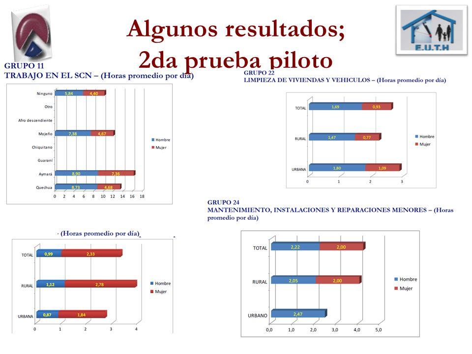 Algunos resultados; 2da prueba piloto