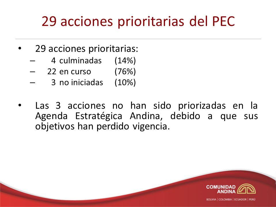 29 acciones prioritarias del PEC 29 acciones prioritarias: – 4 culminadas (14%) – 22 en curso (76%) – 3 no iniciadas(10%) Las 3 acciones no han sido p