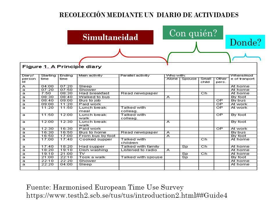 Fuente: Harmonised European Time Use Survey https://www.testh2.scb.se/tus/tus/introduction2.html##Guide4 Simultaneidad Con quién.