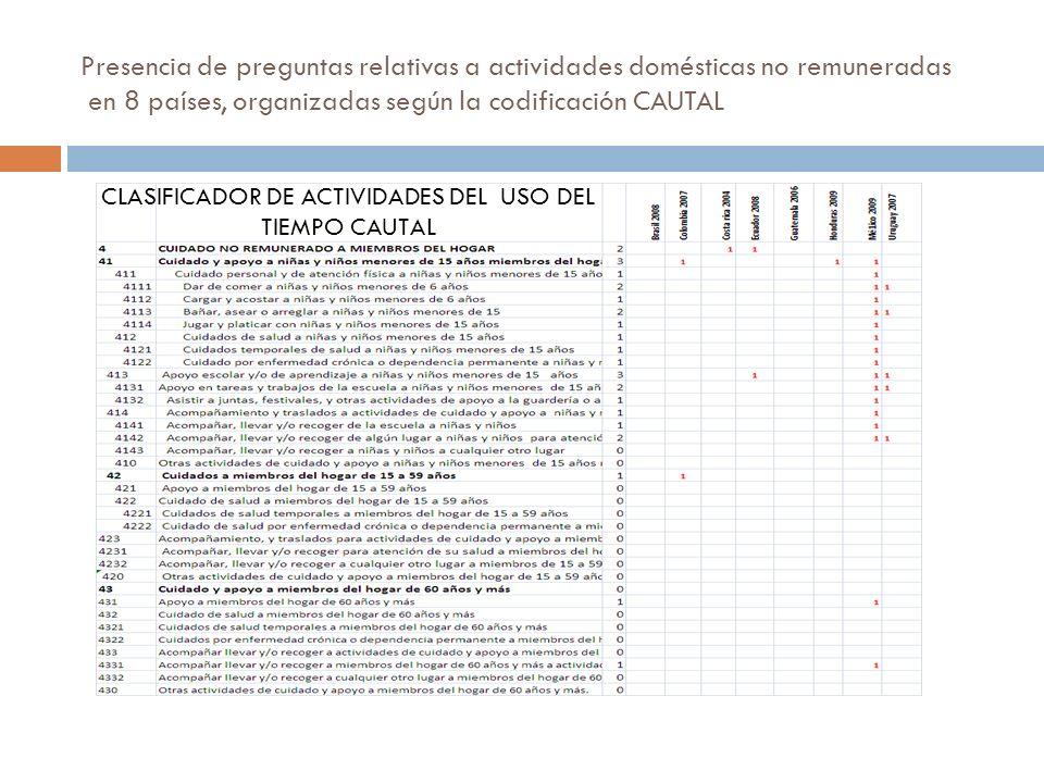 Presencia de preguntas relativas a actividades domésticas no remuneradas en 8 países, organizadas según la codificación CAUTAL CLASIFICADOR DE ACTIVIDADES DEL USO DEL TIEMPO CAUTAL