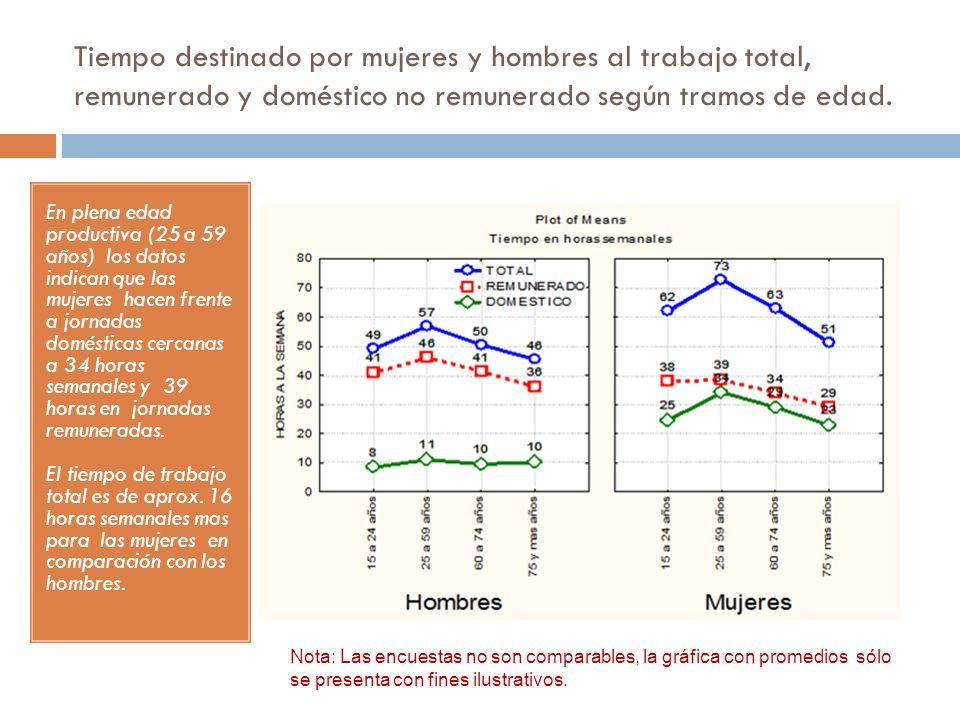 Tiempo destinado por mujeres y hombres al trabajo total, remunerado y doméstico no remunerado según tramos de edad.