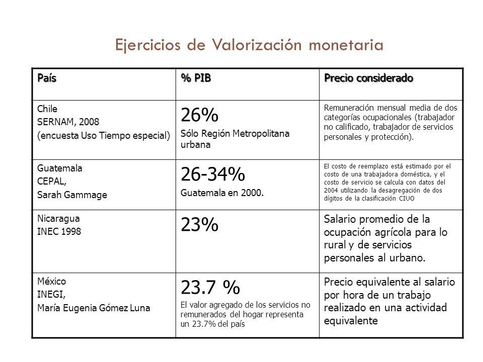 Ejercicios de Valorización monetaria País % PIB Precio considerado Chile SERNAM, 2008 (encuesta Uso Tiempo especial) 26% Sólo Región Metropolitana urbana Remuneración mensual media de dos categorías ocupacionales (trabajador no calificado, trabajador de servicios personales y protección).