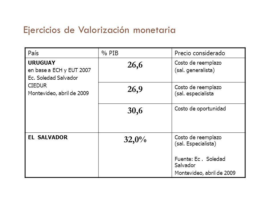 Ejercicios de Valorización monetaria País% PIBPrecio considerado URUGUAY en base a ECH y EUT 2007 Ec.