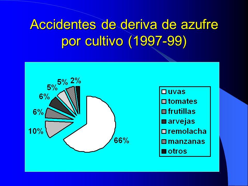 Accidentes de deriva de azufre por cultivo (1997-99)