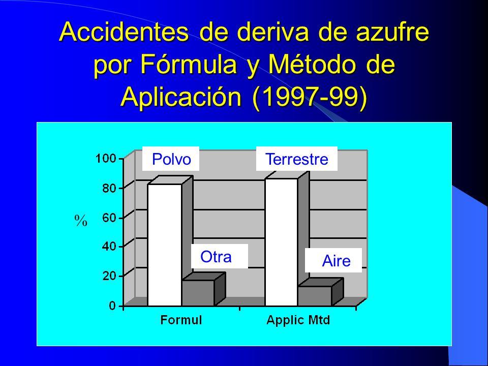 Accidentes de deriva de azufre por Fórmula y Método de Aplicación (1997-99) Polvo Otra Terrestre Aire %