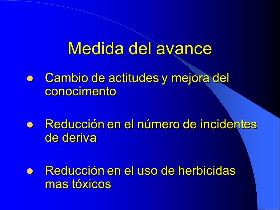 Medida del avance Cambio de actitudes y mejora del conocimento Reducción en el número de incidentes de deriva Reducción en el uso de herbicidas mas tó