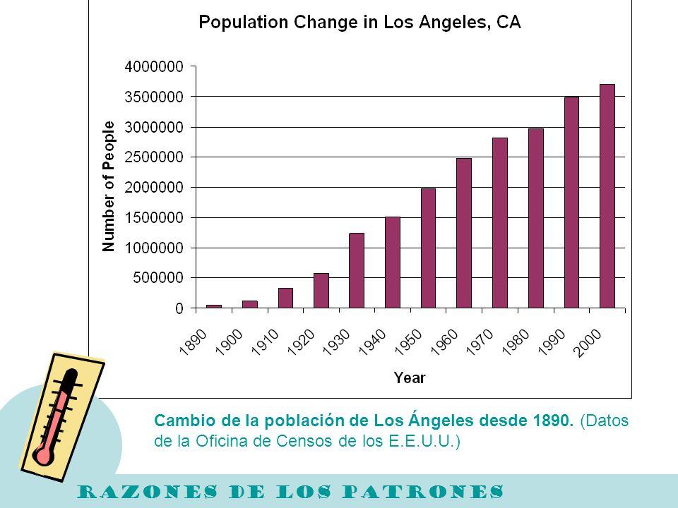 RAZONES DE LOS PATRONES Cambio de la población de Los Ángeles desde 1890. (Datos de la Oficina de Censos de los E.E.U.U.)