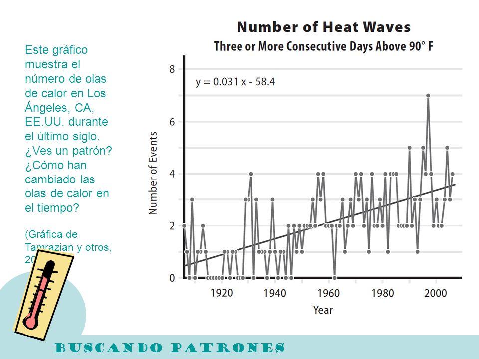 Este gráfico muestra el número de olas de calor en Los Ángeles, CA, EE.UU. durante el último siglo. ¿Ves un patrón? ¿Cómo han cambiado las olas de cal