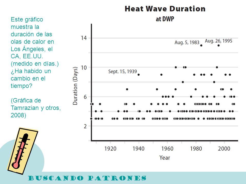 Este gráfico muestra la duración de las olas de calor en Los Ángeles, el CA, EE.UU. (medido en días.) ¿Ha habido un cambio en el tiempo? (Gráfica de T