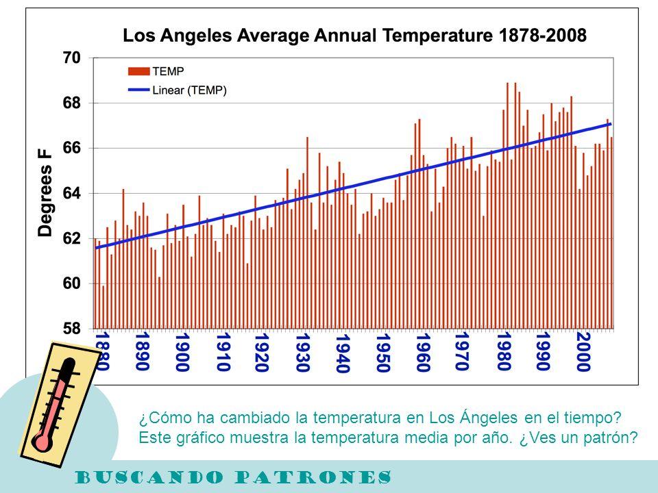 ¿Cómo ha cambiado la temperatura en Los Ángeles en el tiempo? Este gráfico muestra la temperatura media por año. ¿Ves un patrón?