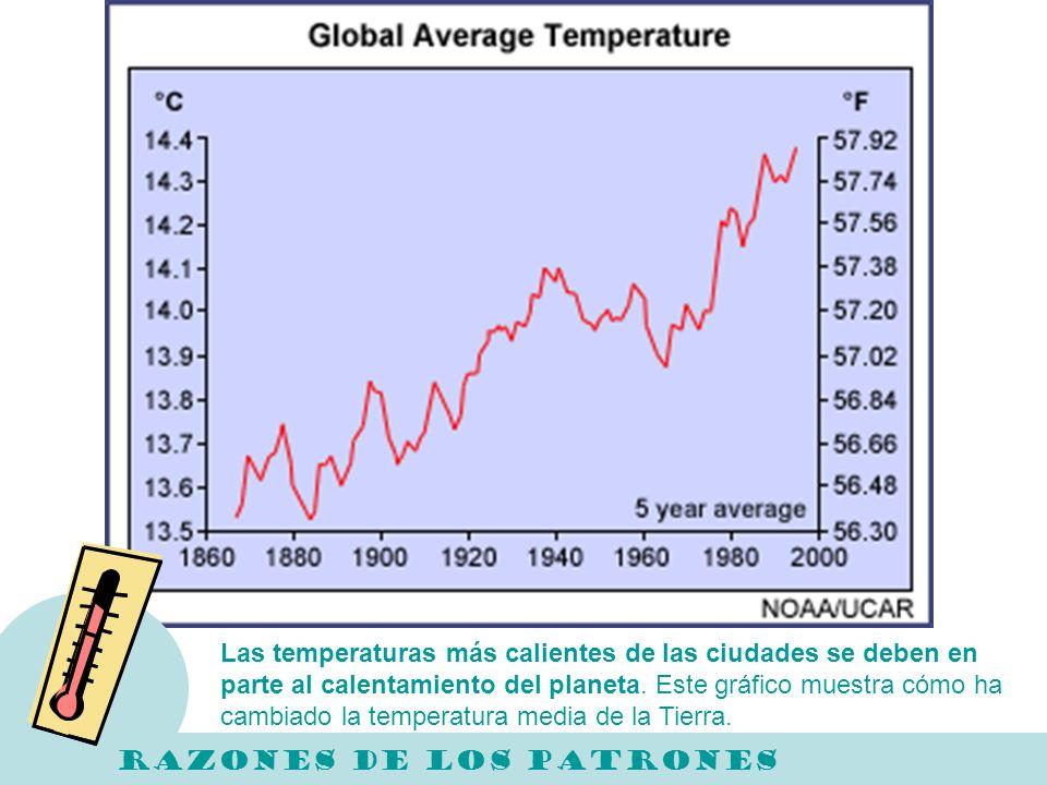 Las temperaturas más calientes de las ciudades se deben en parte al calentamiento del planeta. Este gráfico muestra cómo ha cambiado la temperatura me