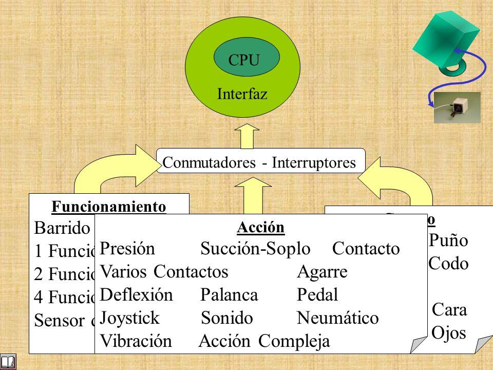 Interfaz CPU Conmutadores - Interruptores Cuerpo Mano - Puño Brazo - Codo Dedo Cabeza - Cara Pie - Ojos Funcionamiento Barrido 1 Función 2 Funciones 4