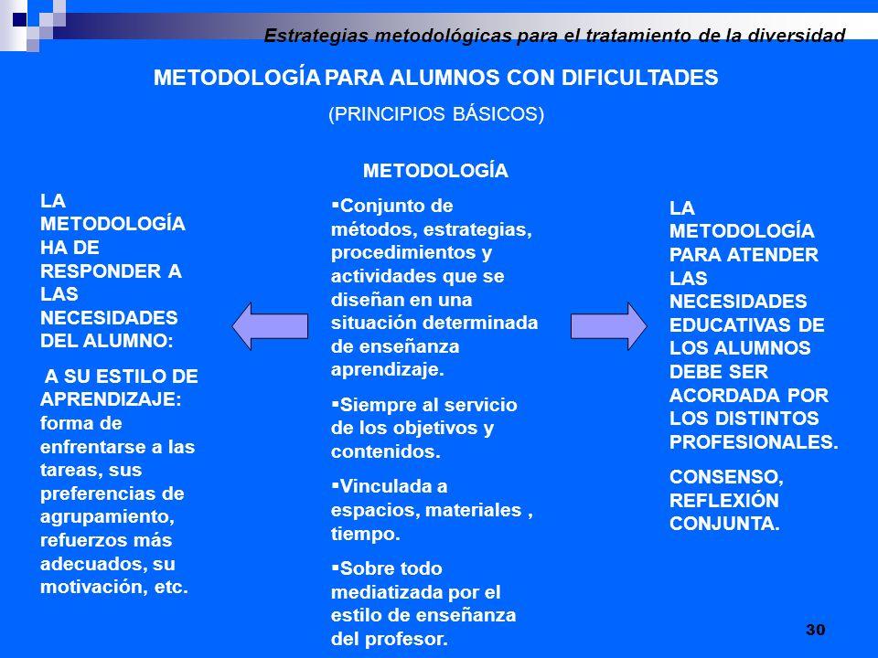 30 METODOLOGÍA PARA ALUMNOS CON DIFICULTADES (PRINCIPIOS BÁSICOS) Estrategias metodológicas para el tratamiento de la diversidad METODOLOGÍA Conjunto