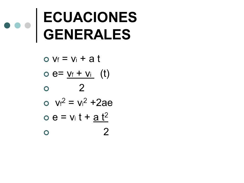 ECUACIONES GENERALES v f = v i + a t e= v f + v i (t) 2 v f 2 = v i 2 +2ae e = v i t + a t 2 2