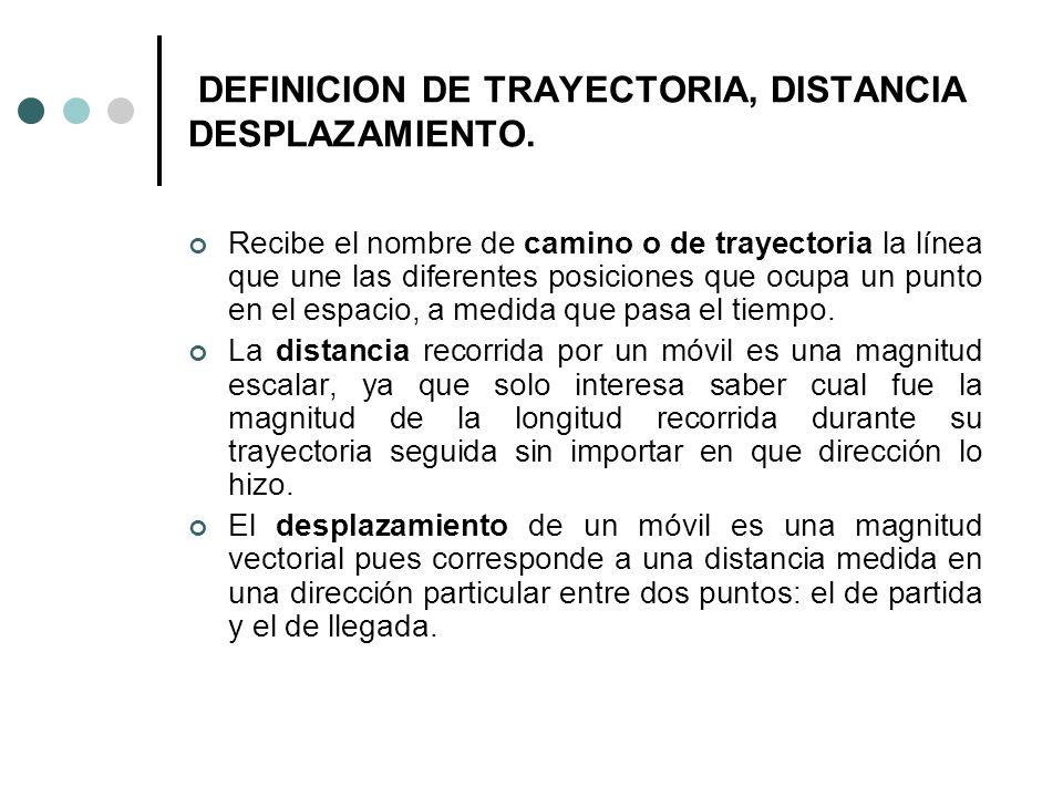 DEFINICION DE TRAYECTORIA, DISTANCIA DESPLAZAMIENTO. Recibe el nombre de camino o de trayectoria la línea que une las diferentes posiciones que ocupa