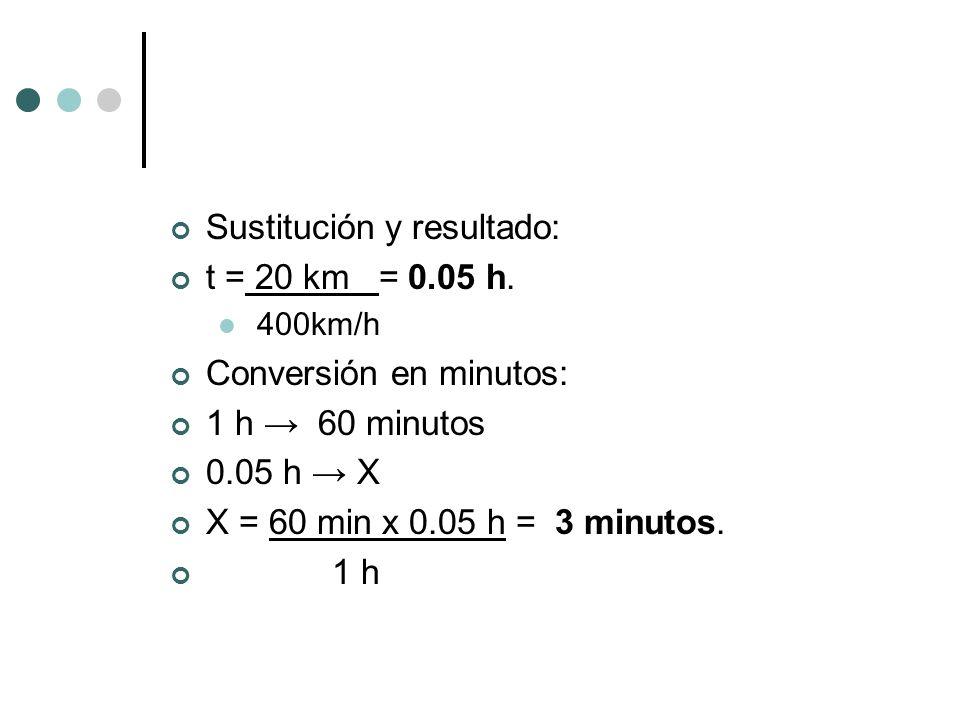 Sustitución y resultado: t = 20 km = 0.05 h. 400km/h Conversión en minutos: 1 h 60 minutos 0.05 h X X = 60 min x 0.05 h = 3 minutos. 1 h