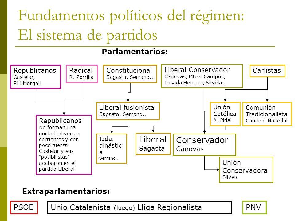 Fundamentos políticos del régimen: El sistema de partidos Republicanos Castelar, Pi i Margall PSOE Radical R. Zorrilla Constitucional Sagasta, Serrano