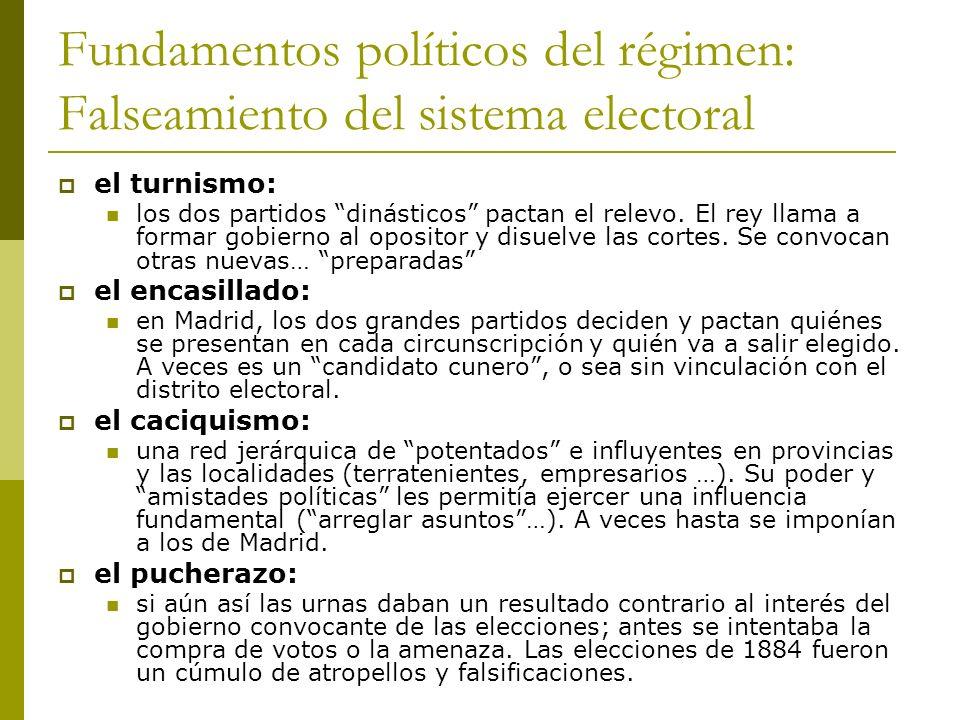 Fundamentos políticos del régimen: Falseamiento del sistema electoral el turnismo: los dos partidos dinásticos pactan el relevo. El rey llama a formar