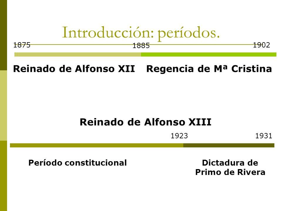 Introducción: períodos. Reinado de Alfonso XII 1875 1885 Regencia de Mª Cristina 1902 Reinado de Alfonso XIII Período constitucional 19231931 Dictadur