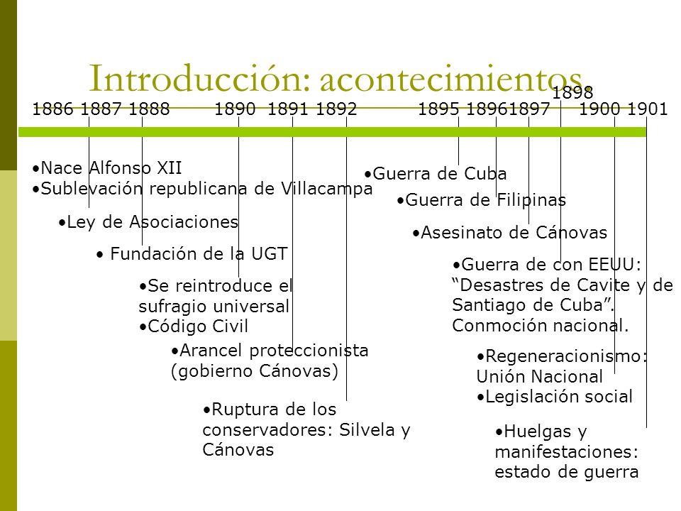 Introducción: acontecimientos. 18861887 Nace Alfonso XII Sublevación republicana de Villacampa 1888 Ley de Asociaciones 1890 Arancel proteccionista (g