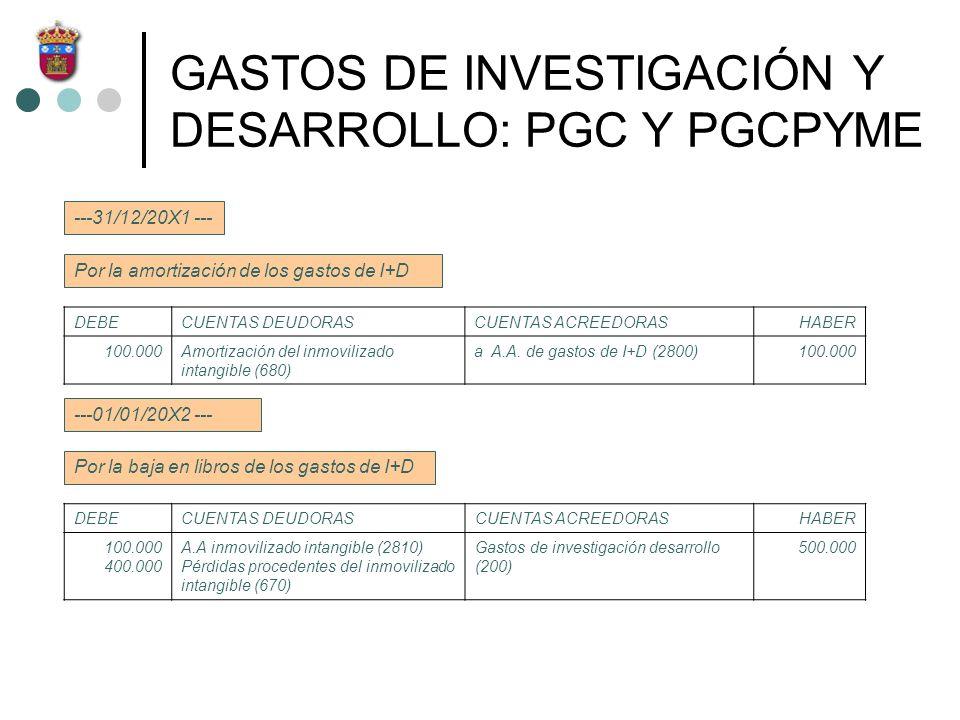 GASTOS DE INVESTIGACIÓN Y DESARROLLO: PGC Y PGCPYME ---31/12/20X1 --- Por la amortización de los gastos de I+D DEBECUENTAS DEUDORASCUENTAS ACREEDORASH