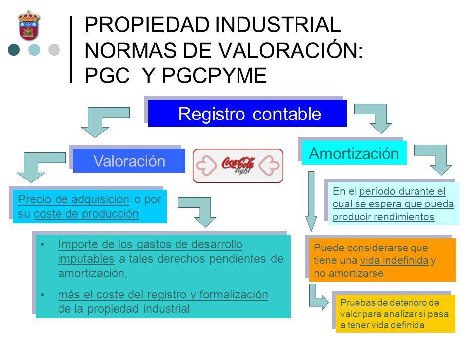 PROPIEDAD INDUSTRIAL NORMAS DE VALORACIÓN: PGC Y PGCPYME Registro contable Valoración Precio de adquisición o por su coste de producción Importe de lo