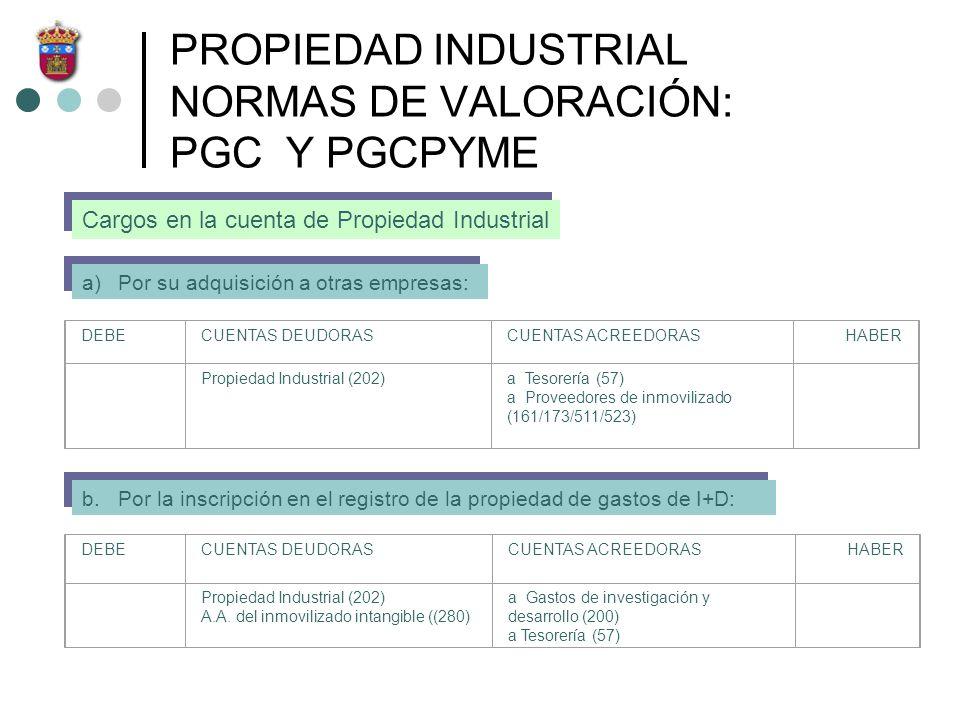 PROPIEDAD INDUSTRIAL NORMAS DE VALORACIÓN: PGC Y PGCPYME Cargos en la cuenta de Propiedad Industrial a)Por su adquisición a otras empresas: DEBECUENTA