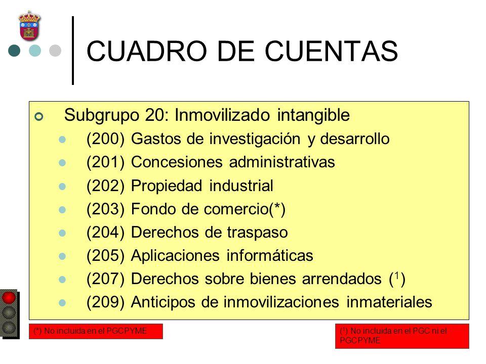 GASTOS DE INVESTIGACIÓN Y DESARROLLO: PGC Y PGCPYME La cuenta (200) Gastos de investigación y desarrollo se abonará: a)Por su traslado a la cuenta (202) Propiedad Industrial: DEBECUENTAS DEUDORASCUENTAS ACREEDORASHABER Propiedad Industrial (202) Aplicaciones informáticas (205) a Gastos de investigación y desarrollo (200) b)Por su baja en libros: DEBECUENTAS DEUDORASCUENTAS ACREEDORASHABER A.A.