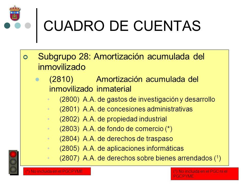 CUADRO DE CUENTAS Subgrupo 28: Amortización acumulada del inmovilizado (2810)Amortización acumulada del inmovilizado inmaterial (2800) A.A. de gastos