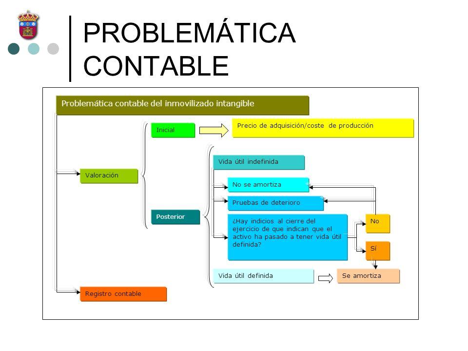 PROBLEMÁTICA CONTABLE Problemática contable del inmovilizado intangible Valoración Inicial Posterior Vida útil indefinida Vida útil definida Precio de