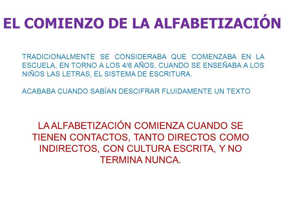 EL COMIENZO DE LA ALFABETIZACIÓN TRADICIONALMENTE SE CONSIDERABA QUE COMENZABA EN LA ESCUELA, EN TORNO A LOS 4/6 AÑOS, CUANDO SE ENSEÑABA A LOS NIÑOS