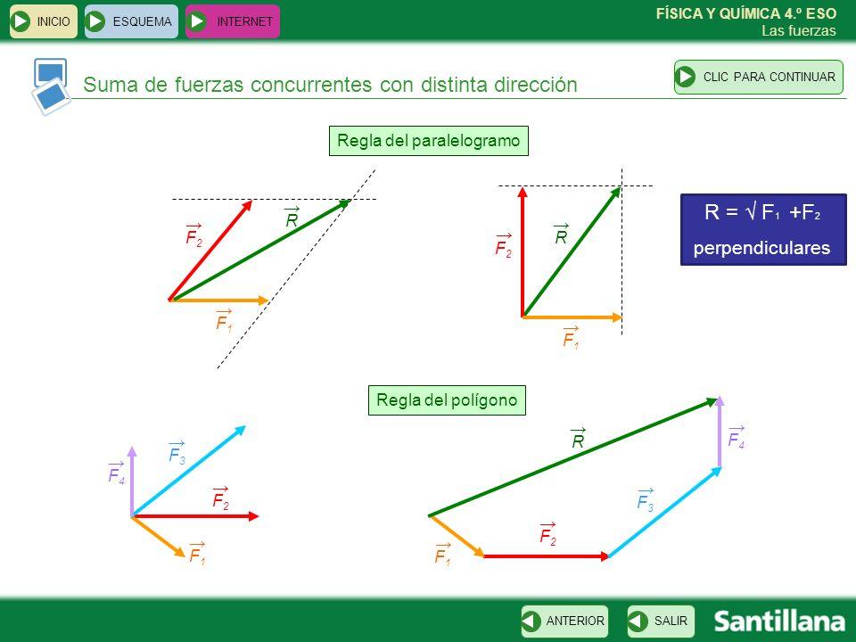 FÍSICA Y QUÍMICA 4.º ESO Las fuerzas ESQUEMA INTERNET SALIRANTERIORCLIC PARA CONTINUAR INICIO Suma de fuerzas concurrentes con distinta dirección Regla del paralelogramo Regla del polígono F1F1 F2F2 R R F2F2 F1F1 F2F2 F1F1 F3F3 F4F4 F4F4 F2F2 F1F1 F3F3 R R = F 1 +F 2 perpendiculares