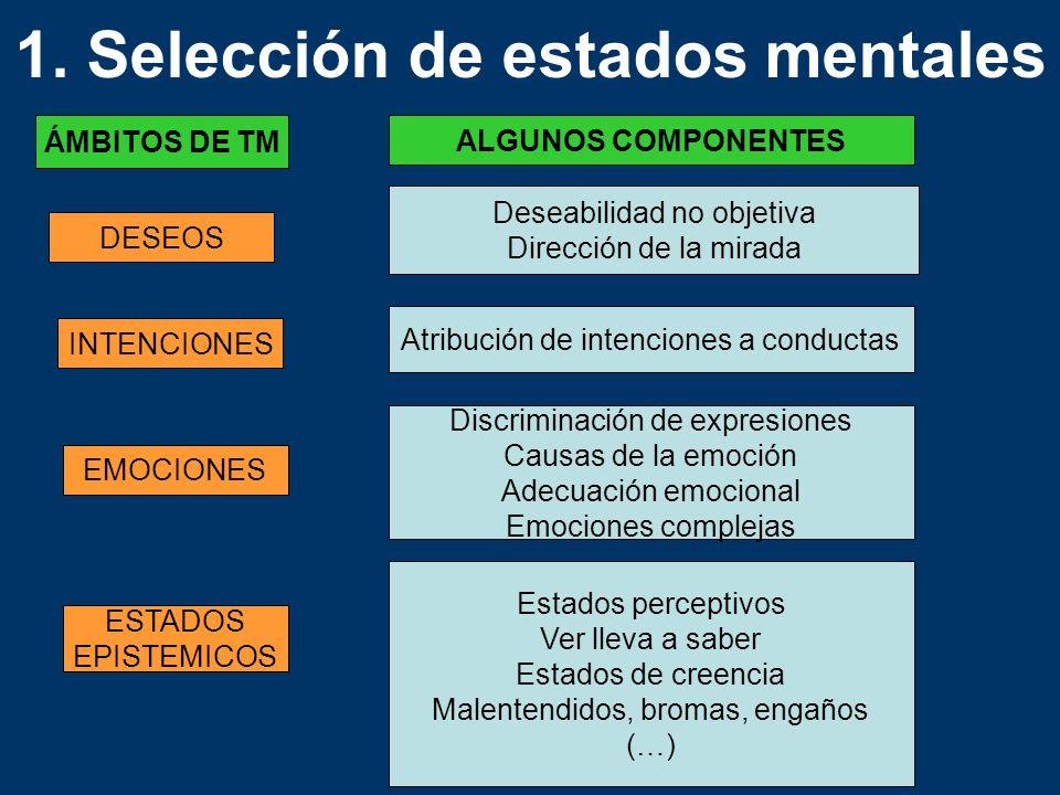 ÁMBITOS DE TM ALGUNOS COMPONENTES DESEOS INTENCIONES EMOCIONES ESTADOS EPISTEMICOS Deseabilidad no objetiva Dirección de la mirada Atribución de inten