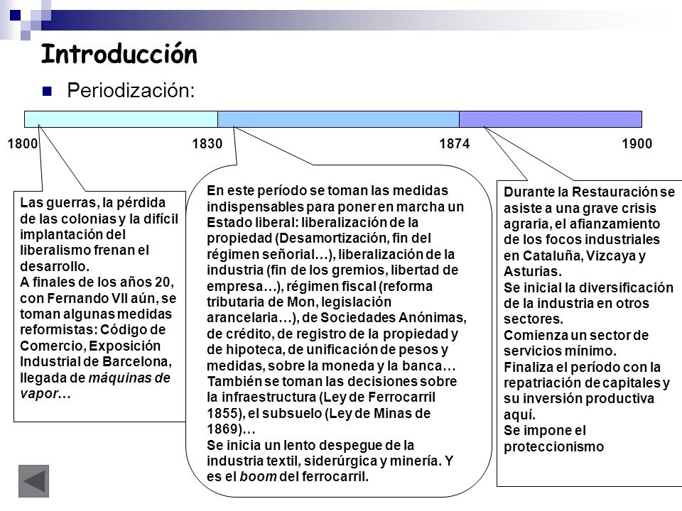 Introducción Periodización: 1800183018741900 Las guerras, la pérdida de las colonias y la difícil implantación del liberalismo frenan el desarrollo. A