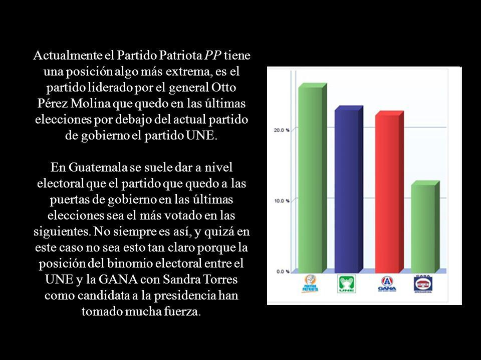 Actualmente el Partido Patriota PP tiene una posición algo más extrema, es el partido liderado por el general Otto Pérez Molina que quedo en las últim