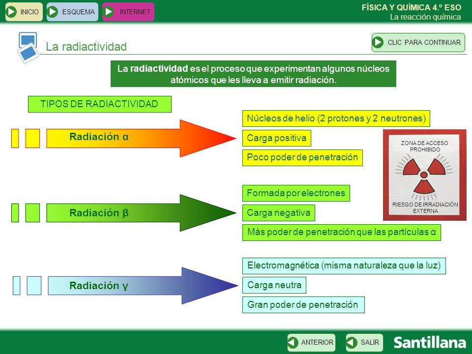 FÍSICA Y QUÍMICA 4.º ESO La reacción química La radiactividad ESQUEMA INTERNET SALIRANTERIORCLIC PARA CONTINUAR INICIO La radiactividad es el proceso