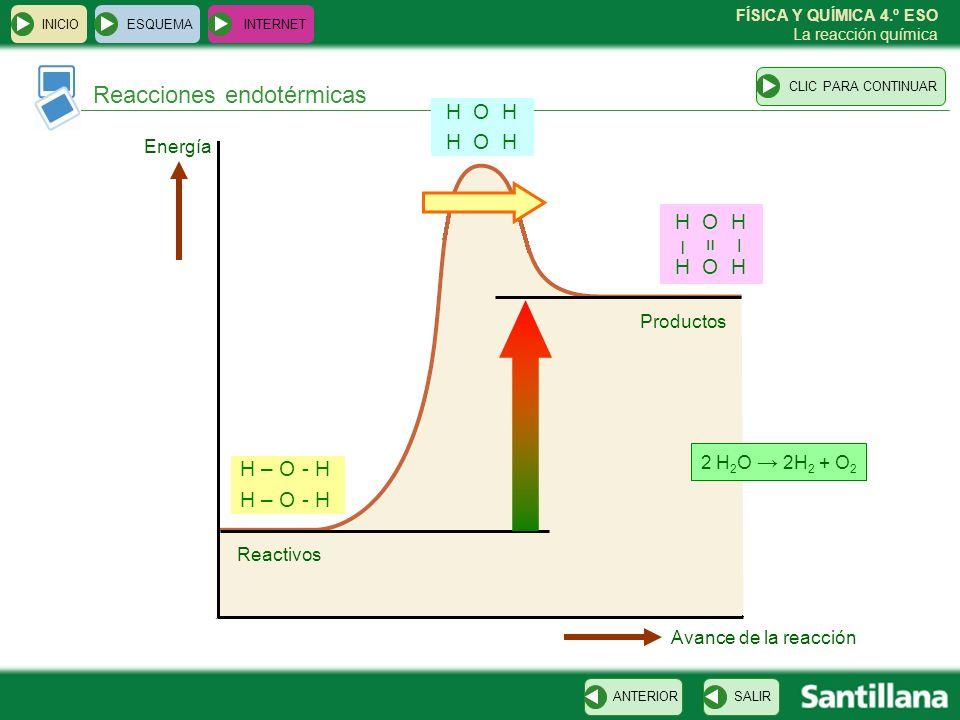 FÍSICA Y QUÍMICA 4.º ESO La reacción química Reacciones exotérmicas ESQUEMA INTERNET SALIRANTERIORCLIC PARA CONTINUAR INICIO Cl – Cl H – H Cl H Cl H – – Energía Avance de la reacción Productos Reactivos Cl 2 + H 2 2 HCL