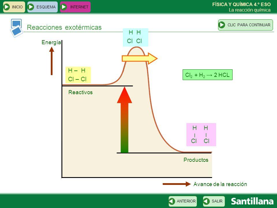 FÍSICA Y QUÍMICA 4.º ESO La reacción química Reacciones exotérmicas ESQUEMA INTERNET SALIRANTERIORCLIC PARA CONTINUAR INICIO Cl – Cl H – H Cl H Cl H –