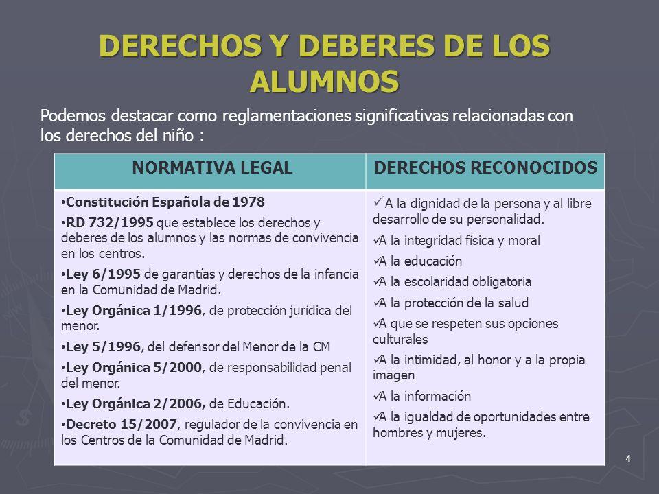 4 DERECHOS Y DEBERES DE LOS ALUMNOS Podemos destacar como reglamentaciones significativas relacionadas con los derechos del niño : NORMATIVA LEGALDERE