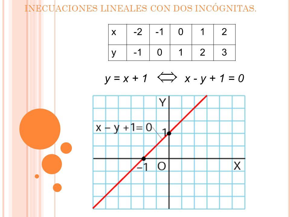 INECUACIONES LINEALES CON DOS INCÓGNITAS. x-2012 y 0123 Ejercicio resuelto: Resuelve x – y + 1 > 0: 1.Se plantea la ecuación de la recta x - y + 1 = 0