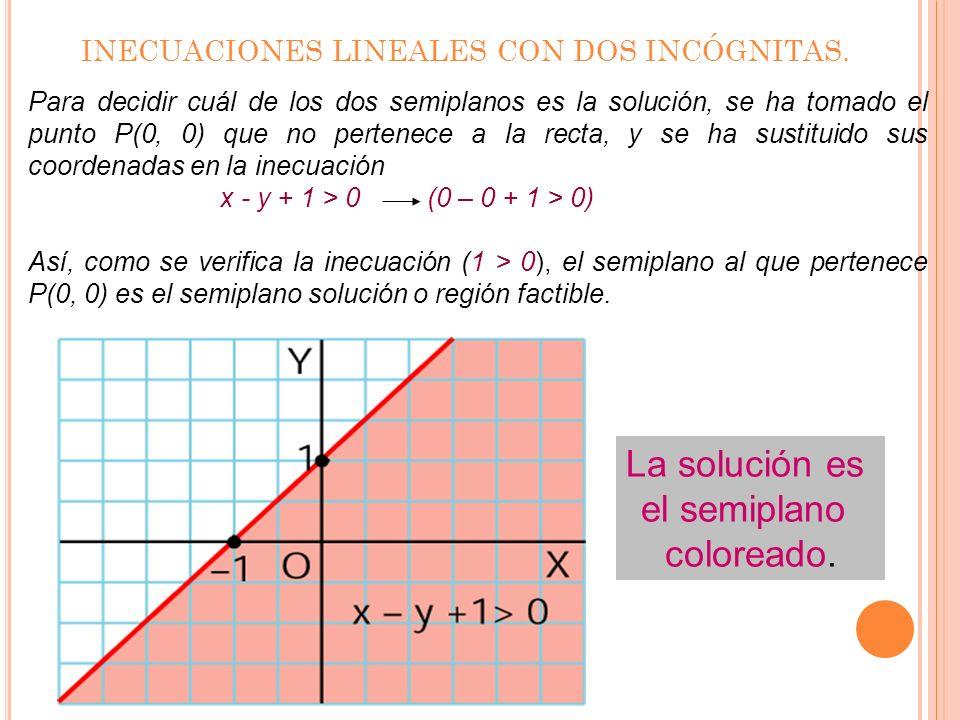INECUACIONES LINEALES CON DOS INCÓGNITAS. x-2012 y 0123 y = x + 1x - y + 1 = 0
