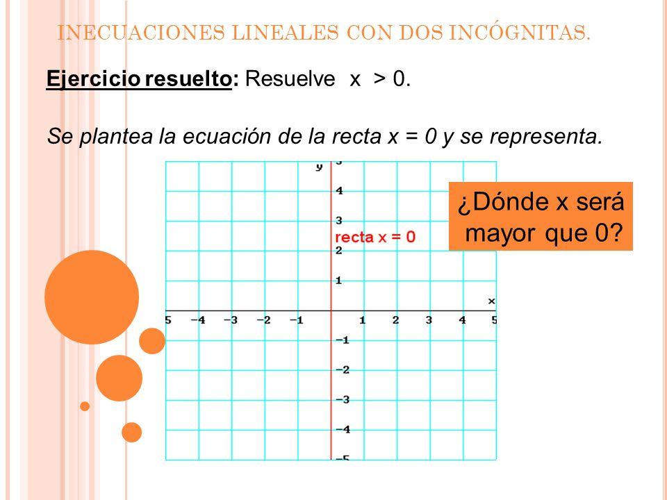 INECUACIONES LINEALES CON DOS INCÓGNITAS. Para decidir cuál de los dos semiplanos es la solución, se ha tomado el punto P(0, 0) que no pertenece a la