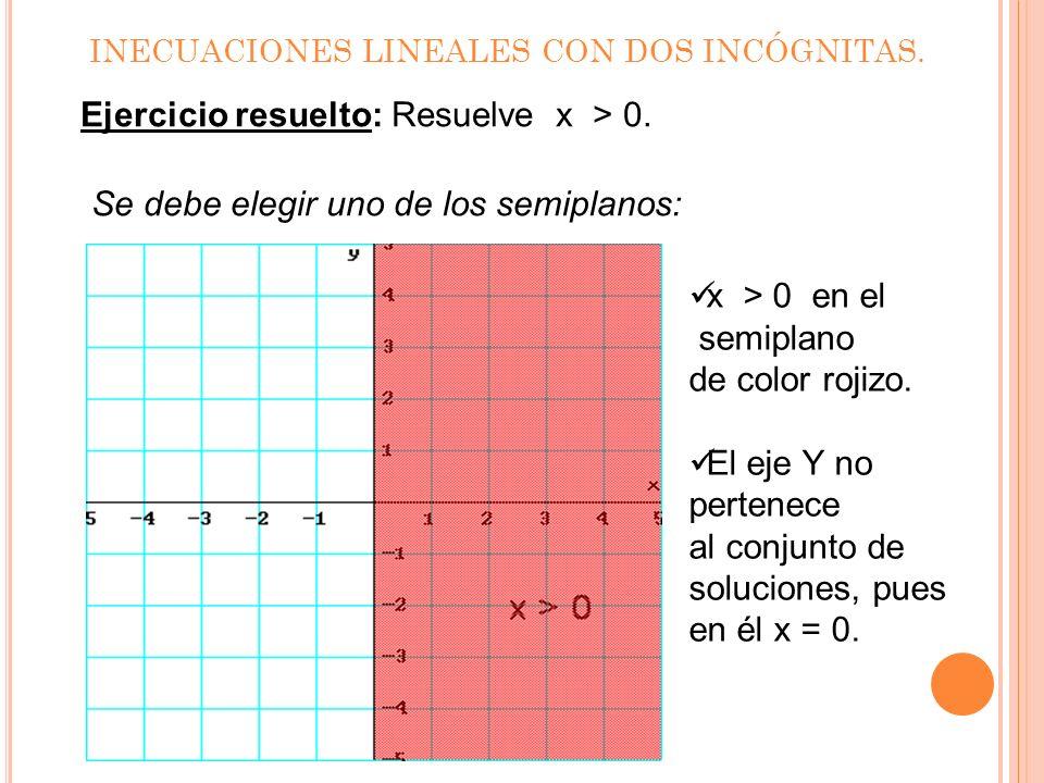 INECUACIONES LINEALES CON DOS INCÓGNITAS. Ejercicio resuelto: Resuelve x > 0. Se plantea la ecuación de la recta x = 0 y se representa. ¿Dónde x será