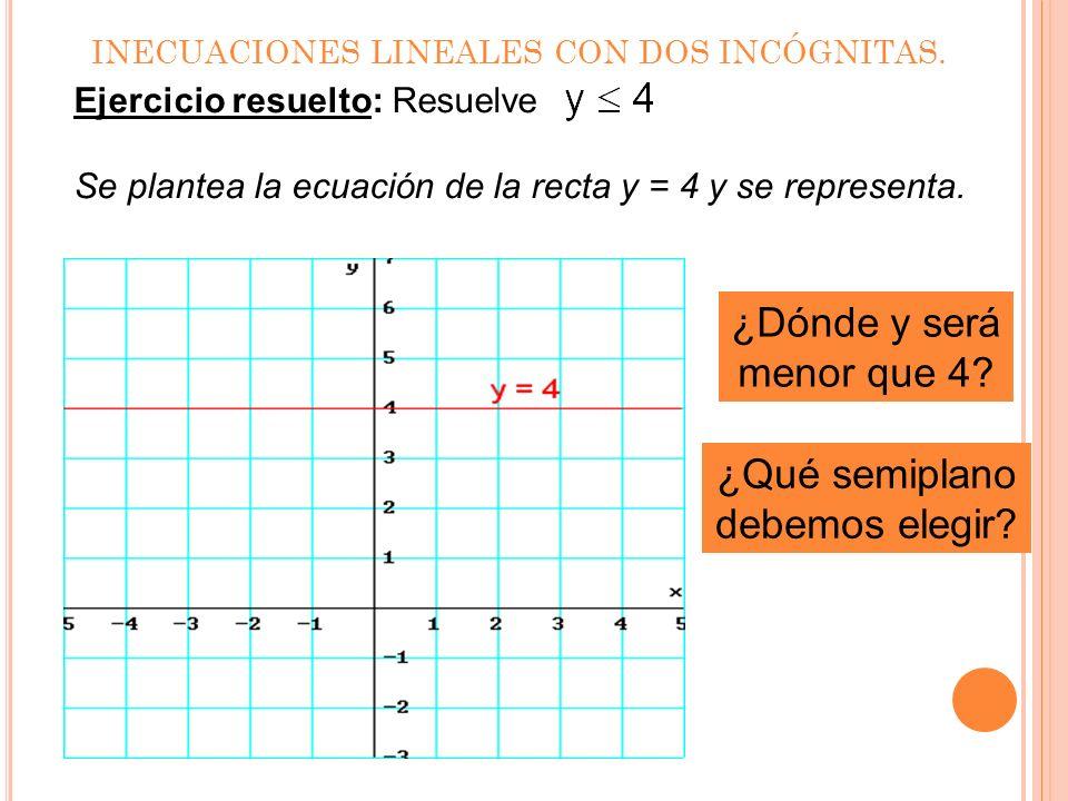 INECUACIONES LINEALES CON DOS INCÓGNITAS. Ejercicio resuelto: Resuelve x > 0. Se debe elegir uno de los semiplanos: x > 0 en el semiplano de color roj